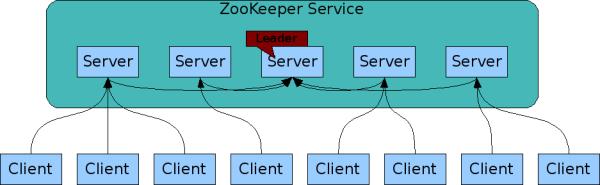 分布式服务框架:Apache ZooKeeper 3.6.1