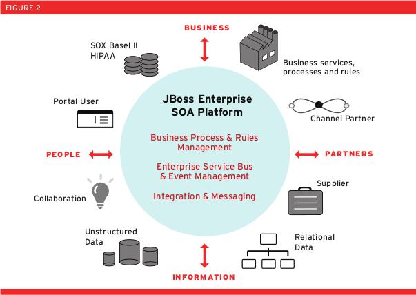 JBoss SOA