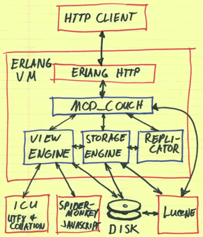 图 1. 使用 CouchDB 系统处理流程