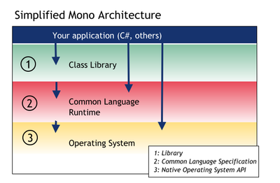 跨平台的.NET运行环境 Mono