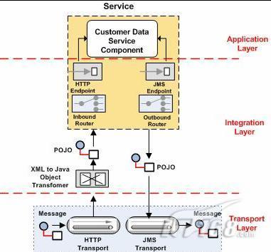 Mule ESB首页、文档和下载- 企业服务总线消息框架- OSCHINA