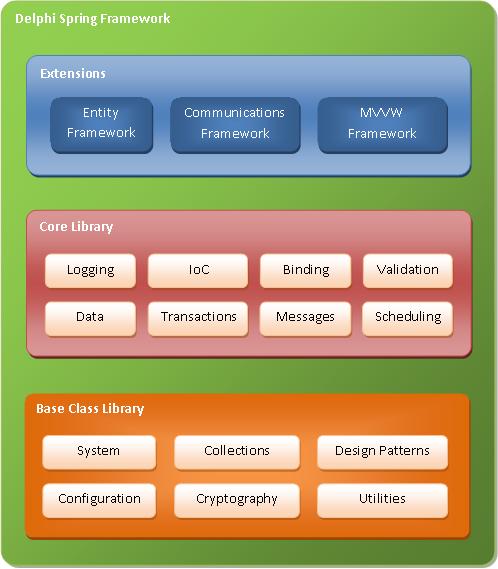 Delphi Spring Framework