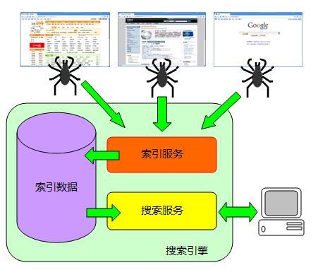 图 1. 传统的网络服务中搜索引擎扮演的角色