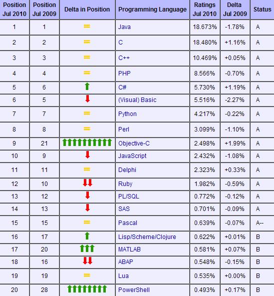 7月Tiobe编程语言排行:C#首次超过VB