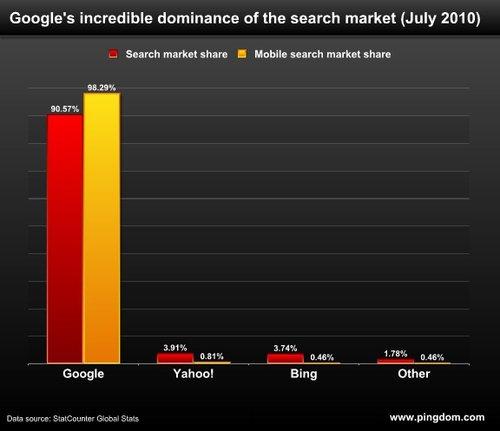Google全球移动搜索占有率惊人:98.29%