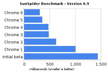 Chrome 6.0首个Beta发布 可同步插件