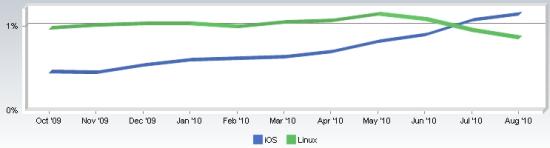 iOS的市场份额已经超越Linux