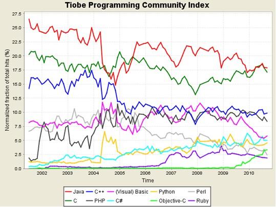 前10名编程语言趋势走向