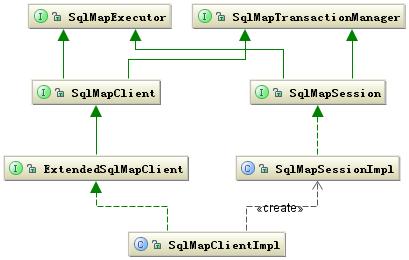 图 1. iBATIS 框架的主要的类层次结构图