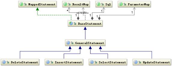 图 2. Statement 有关的类结构图