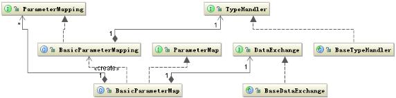 图 3. 参数映射相关的类结构图