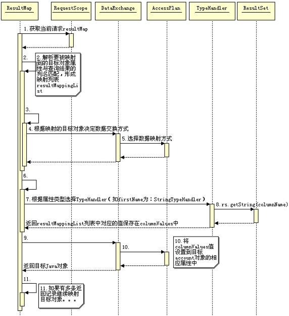 图 7. 映射返回对象时序图