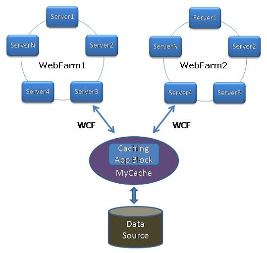 .net 中看到的分布式是哪个意思,能不能详细的讲一下