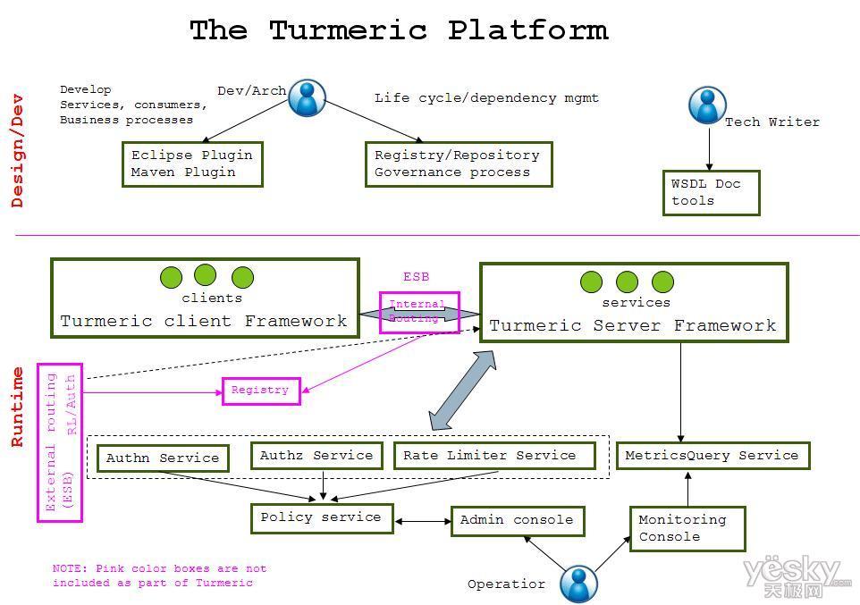 开源SOA平台 Turmeric