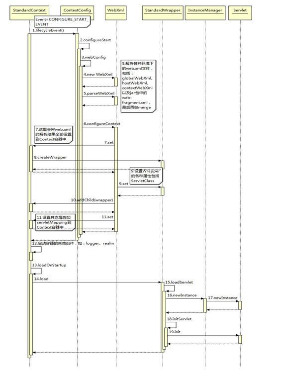 图 4. 初始化 Servlet 的时序图