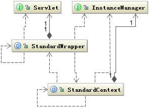 图 3. 创建 Servlet 对象的相关类结构