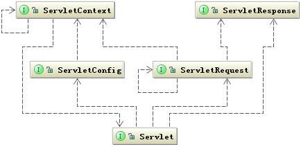 图 5.Servlet 顶层类关联图