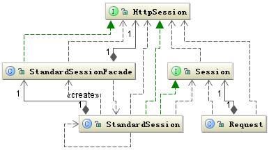 图 11.Session 相关类图