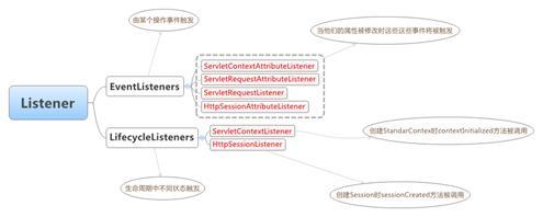 图 13.Servlet 中的 Listener