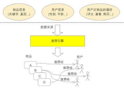 图 1. 推荐引擎工作原理图