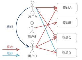 图 4. 基于用户的协同过滤推荐机制的基本原理