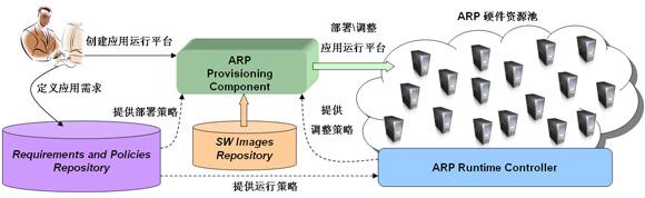 图 2. 基于 PaaS 模式的应用运行平台
