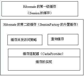 java程序员从笨鸟到菜鸟之(六十二)细谈hiernate(十三)session缓存