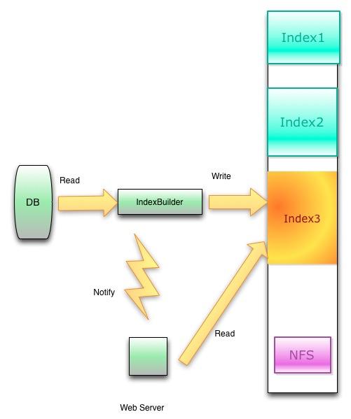 新浪微博开源的memcacheq还有linkedin的kafkaredis也有内置的阻塞