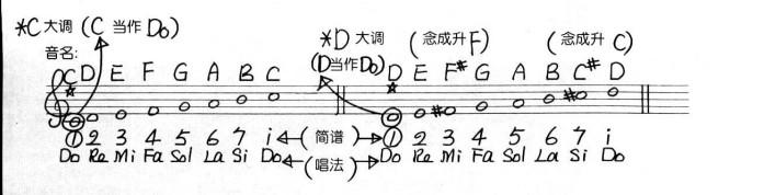 钢琴入门学习 - oo暴风oo的个人页面图片