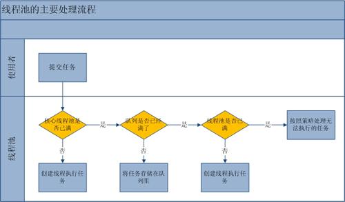 流程分析:线程池的主要工作流程如下图